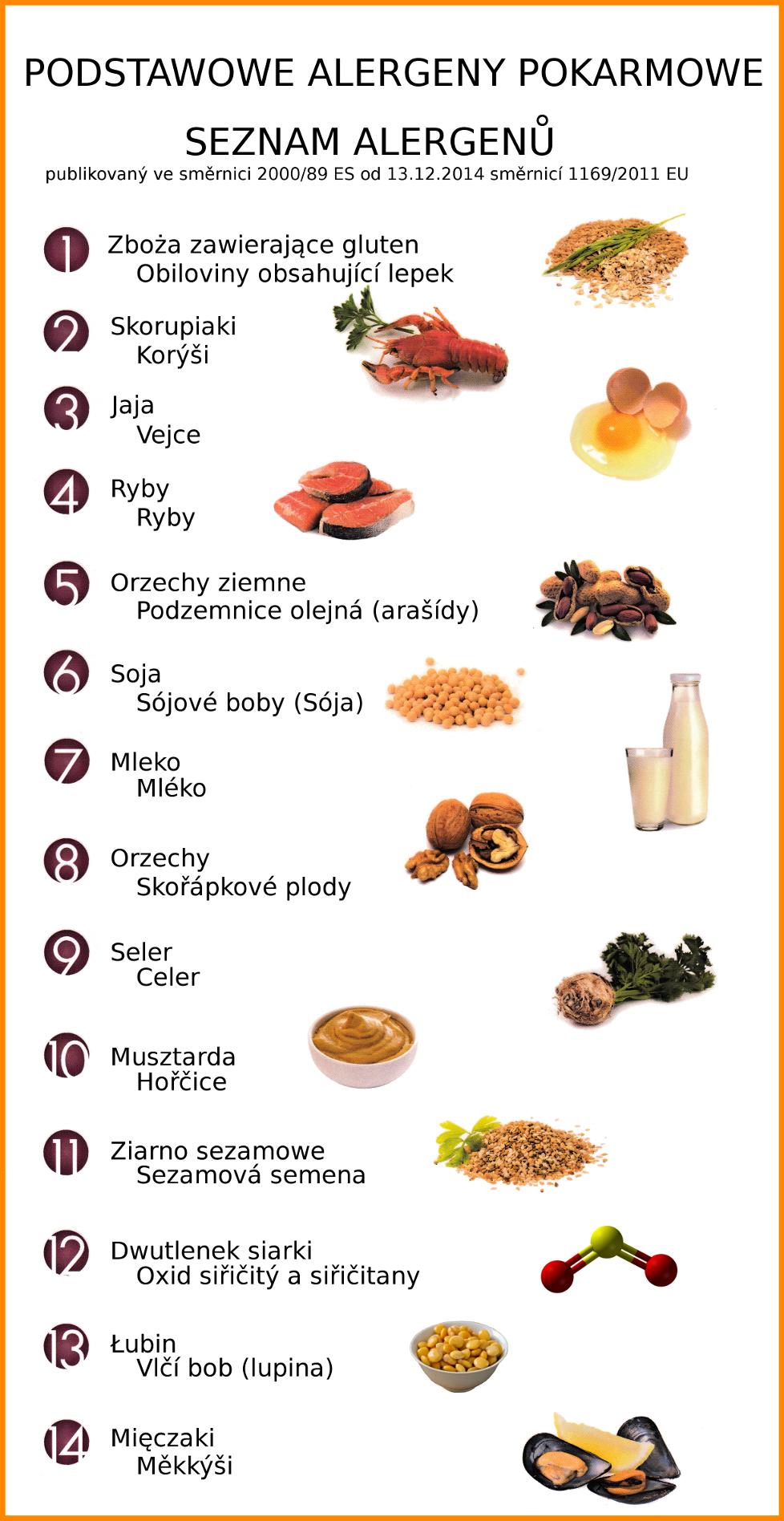 seznam alergenu